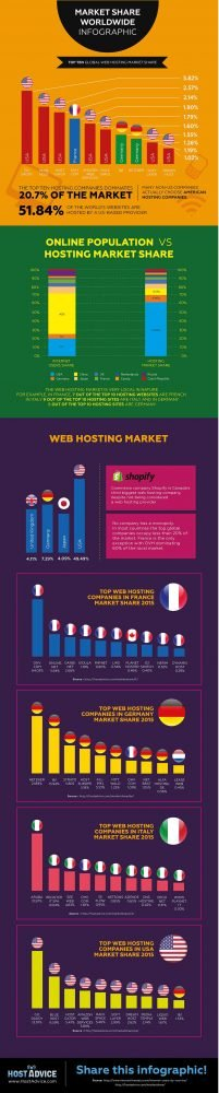 Top 10 Web Hosting Companies by Market Share